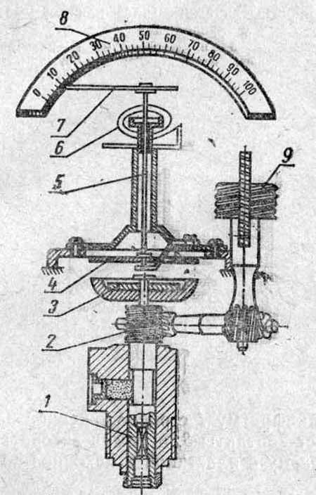 Схема устройства спидометра.