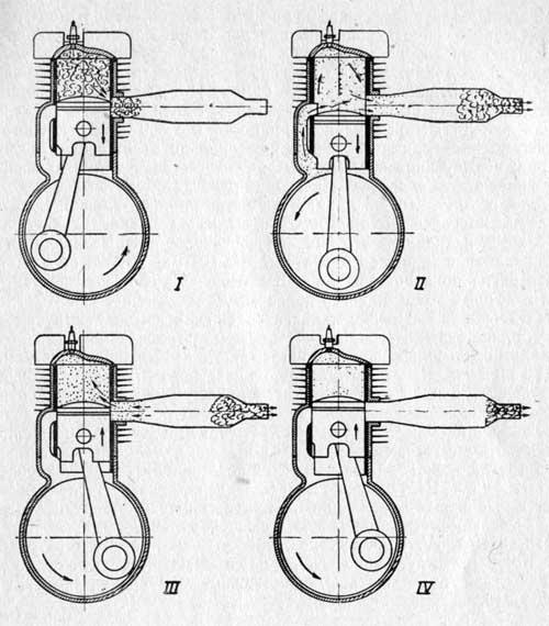 На рисунке показана схема работы выпускной системы двухтактного гоночного золотникового двигателя.