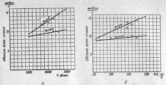 Зависимость удельного время-сечения