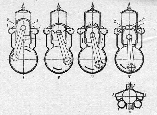 Схема работы двигателя EMC