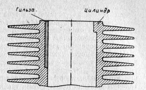 Гильзование изношенной части цилиндра