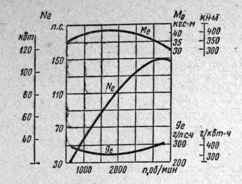 Скоростная характеристика двигателя ЗИЛ-130
