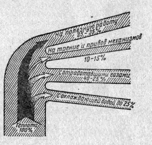 Диаграмма теплового баланса двигателя внутреннего сгорания