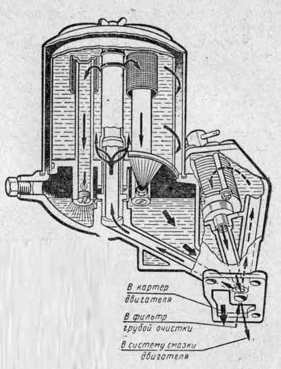 Схема работы масляных фильтров