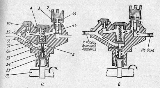 Схема работы подкачивающего насоса дизеля ЯМЗ-236