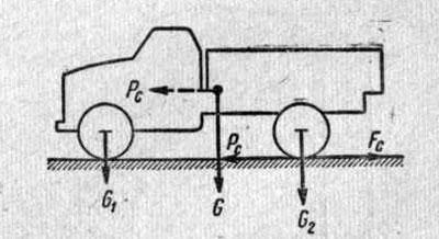 Схема сил взаимодействия колес автомобиля с дорогой