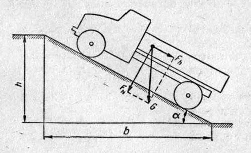 Схема движения автомобиля на подъеме