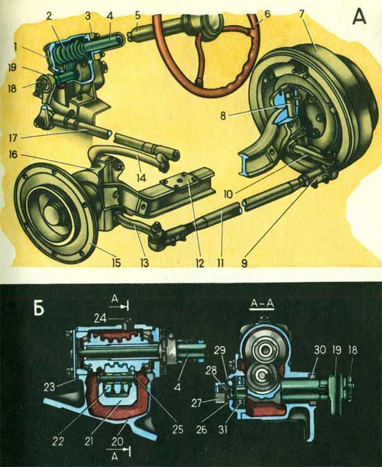 инструкционная карта устройства ходовой части автомобиля газ 53