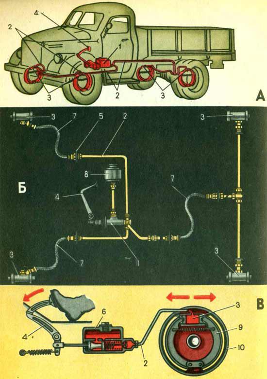Схема тормозных колодок газ 53.