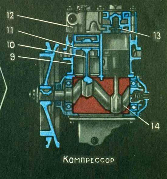 Пневматический привод тормозов автомобиля ЗИЛ-130