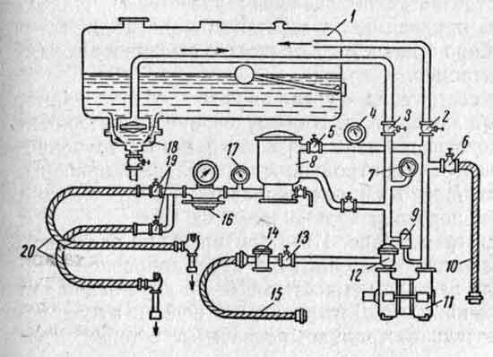 Схема устройства автотопливозаправщика