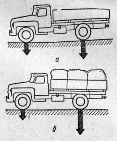Распределение нагрузки по осям двухосного грузового автомобиля.