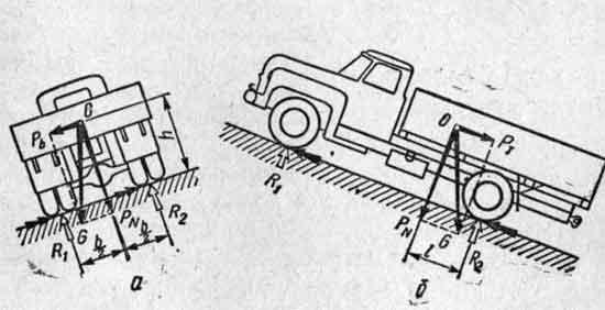 Составляющие силы тяжести автомобиля