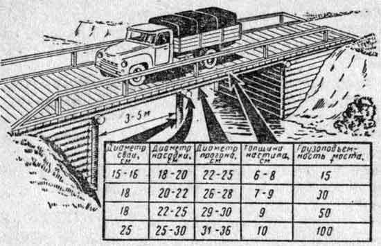 Определение грузоподъемности моста