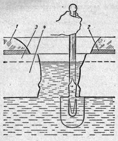 Определение толщины льда при помощи лопаты