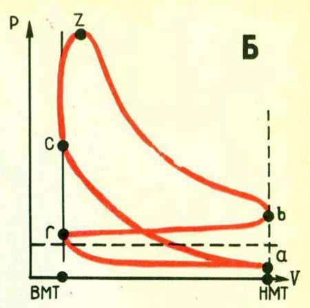 Схема рабочего цикла