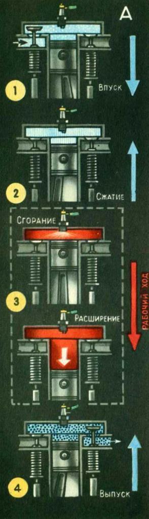 Схема рабочего цикла четырехтактного карбюраторного двигателя