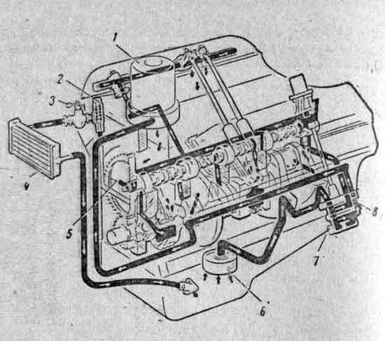 Система смазки двигателя ЗИЛ Система смазки Двигатель  Схема системы смазки двигателя ЗМЗ 53